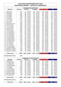 Résultats élections départementales 2015