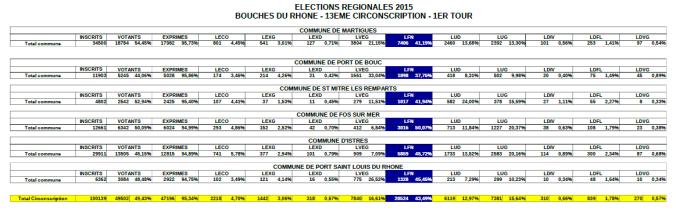 Résultats 1er tour régionales 2015